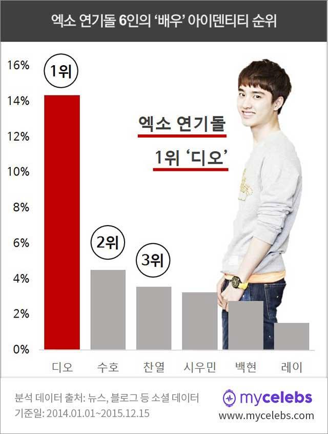 엑소 연기돌, 엑소 디오 연기돌 1위, 엑소 디오, 배우 디오