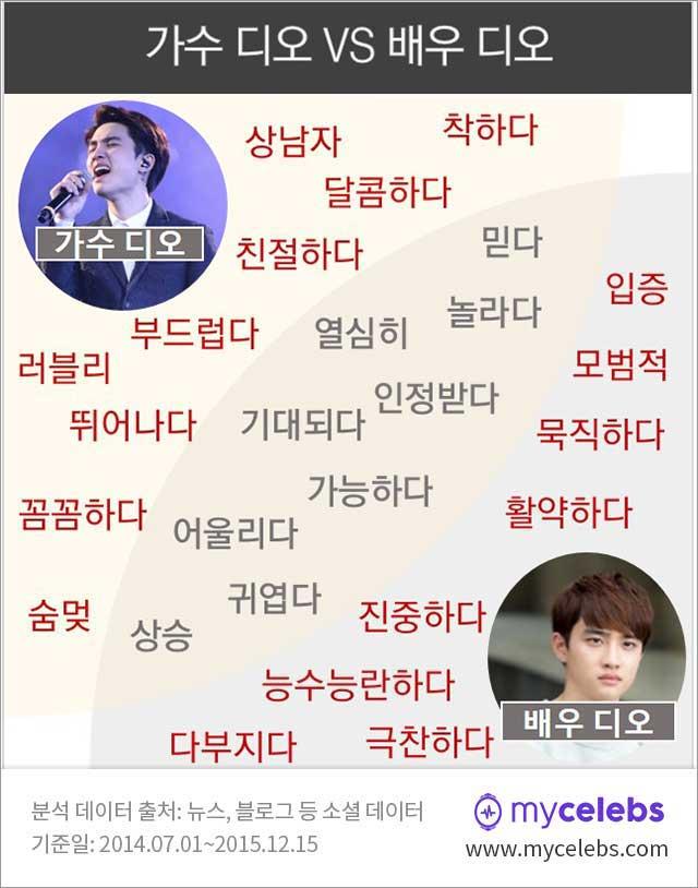 엑소 디오 배우 디오, 가수 디오 VS 배우 디오, 디오 VS 도경수, 가수 디오와 배우 디오 비교