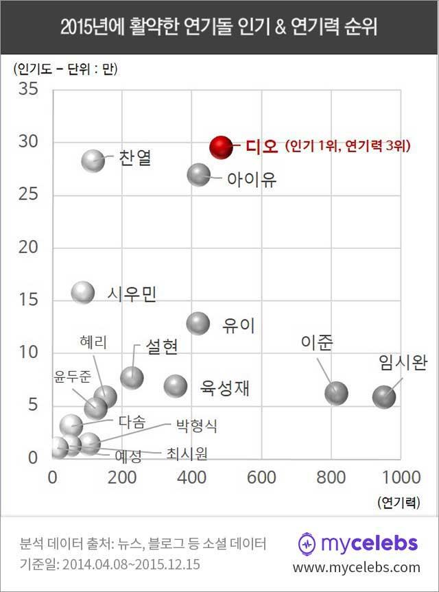 2015년 연기돌 인기 순위, 연기돌 연기력 순위, 아이돌 연기 순위, 2015 아이돌 연기 순위