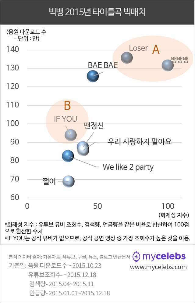 빅뱅 loser, 빅뱅 뱅뱅뱅, 빅뱅 if you, 빅뱅 bae bae