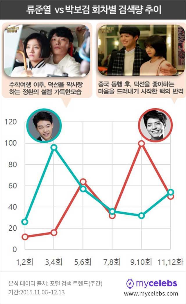 류준열,박보검,검색량