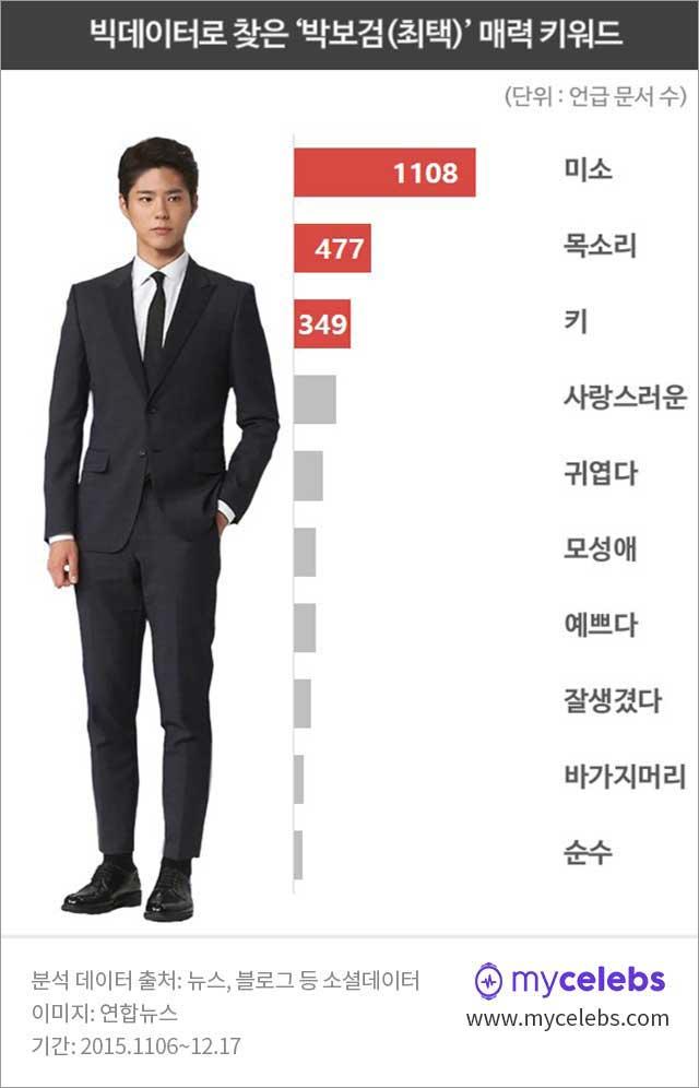 박보검,박보검매력,박보검미소