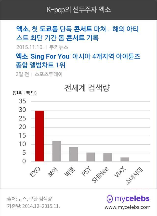 엑소 글로벌, exo, k-pop, 인기, 엑소 일본, 엑소 중국