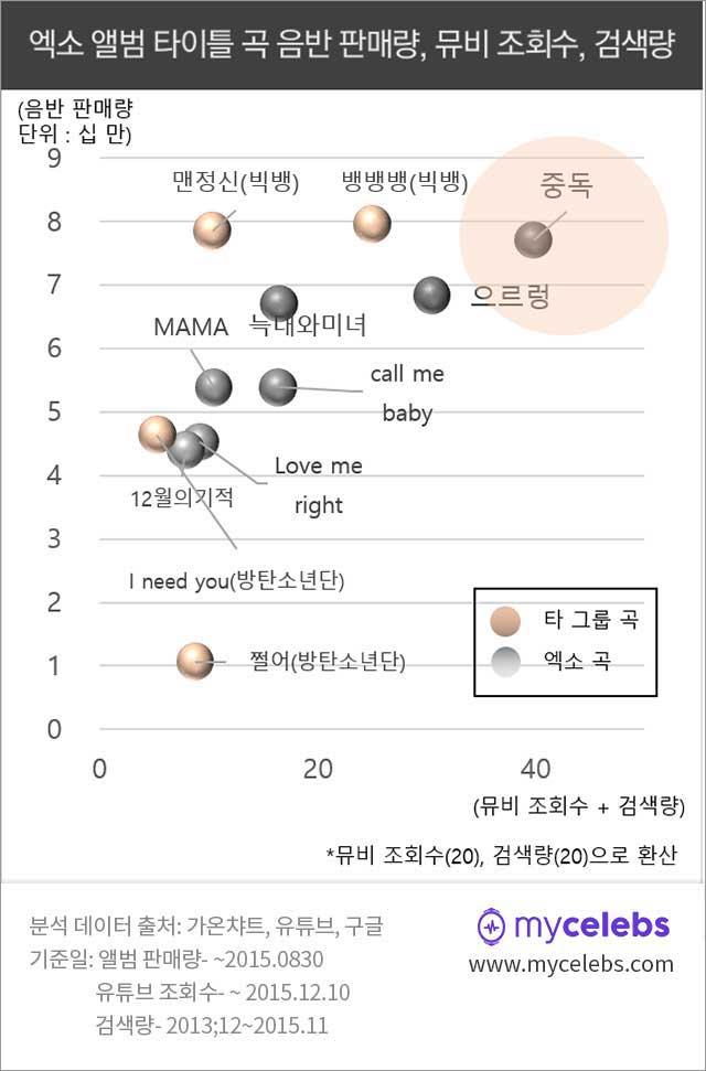 엑소 노래, 음반 판매량, 검색량, 뮤비 조회수, exo