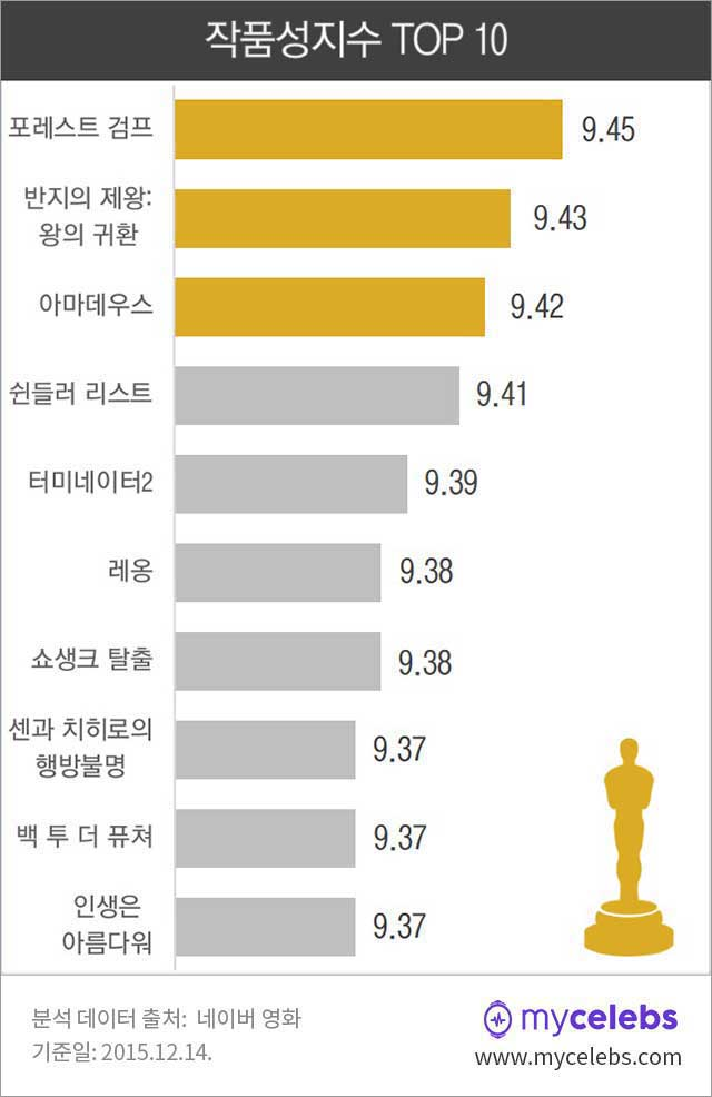 포레스트검프,재개봉영화