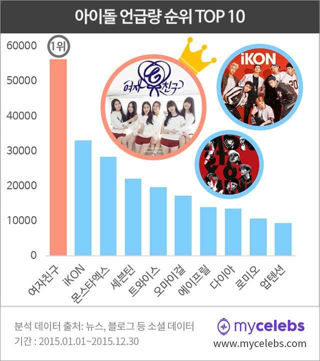 아이돌 언급량, 아이돌 2015년 언급량