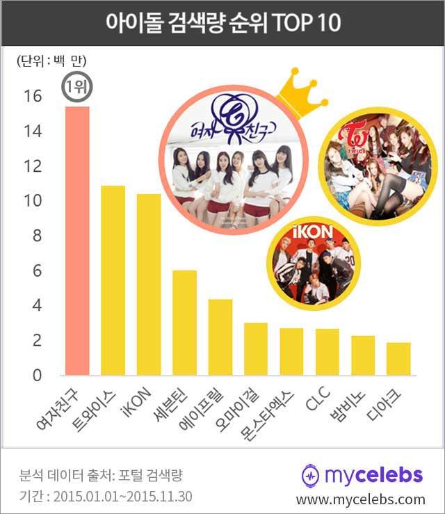 아이돌 검색량, 2015년 아이돌 검색량, 2015 아이돌 검색량