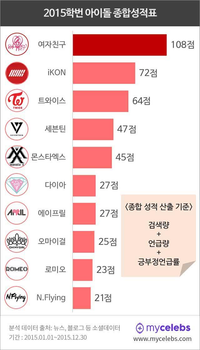2015년 데뷔 아이돌 순위, 2015 데뷔 아이돌, 아이돌 순위