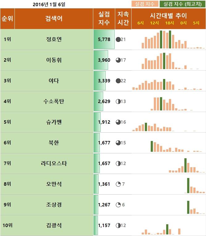 정호연이동휘실검,1월6일실시간검색어,실시간검색어,실시간검색어순위