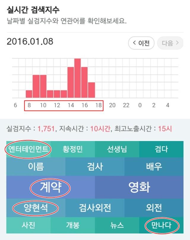 강동원, 강동원 실검, 실시간검색어 강동원, 강동원 양현석, 강동원 YG