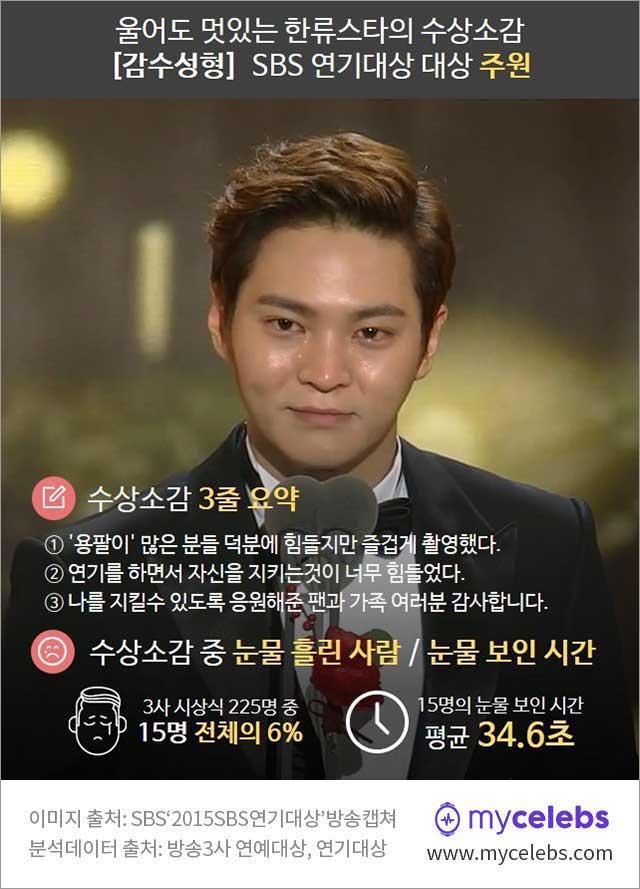 sbs 연기대상, 2015 연기대상, 대상 주원, 수상소감