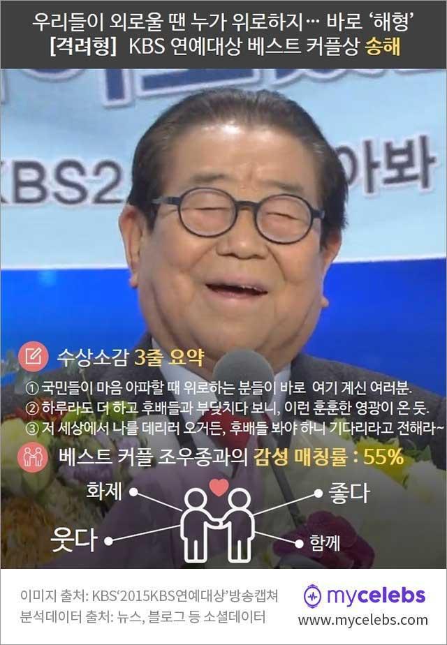 kbs 연예대상, 베스트 커플상 송해, 송해 조우종
