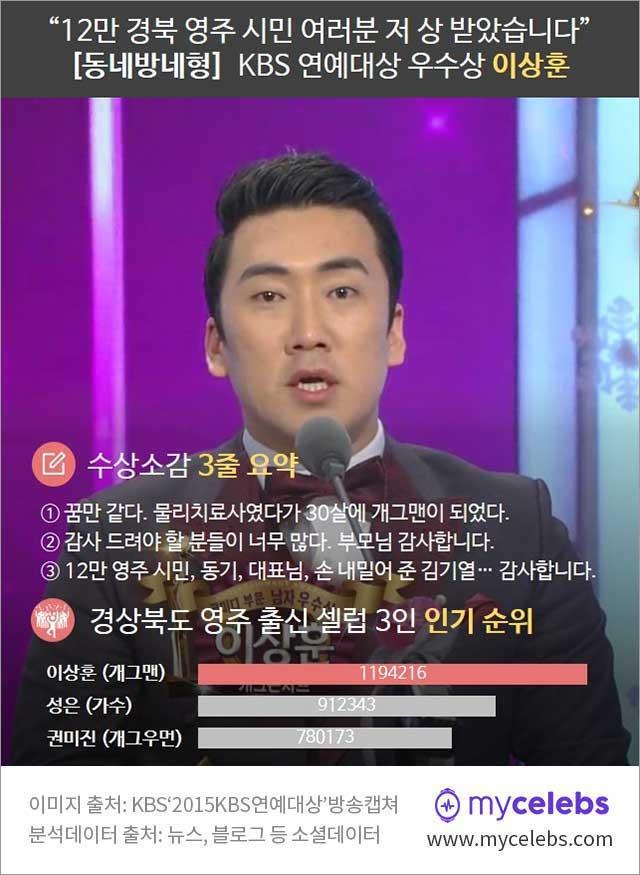 kbs 연예대상, 우수상 이상훈,  이상훈 수상소감