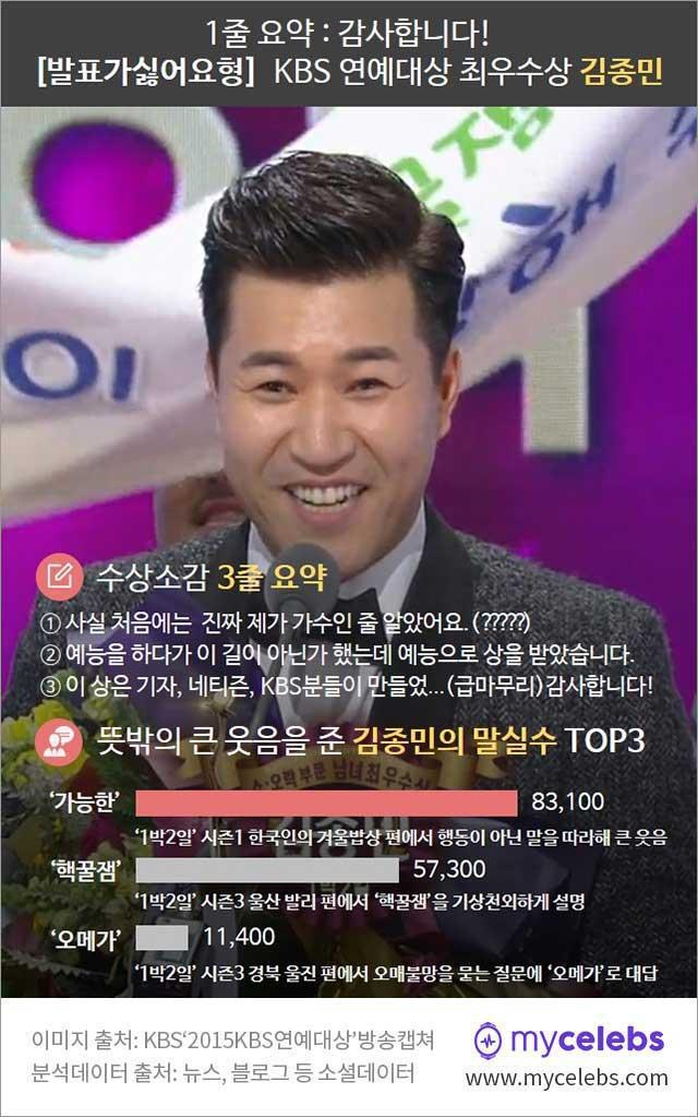 김종민 최우수상, kbs 연예대상 김종민, 김종민 수상소감