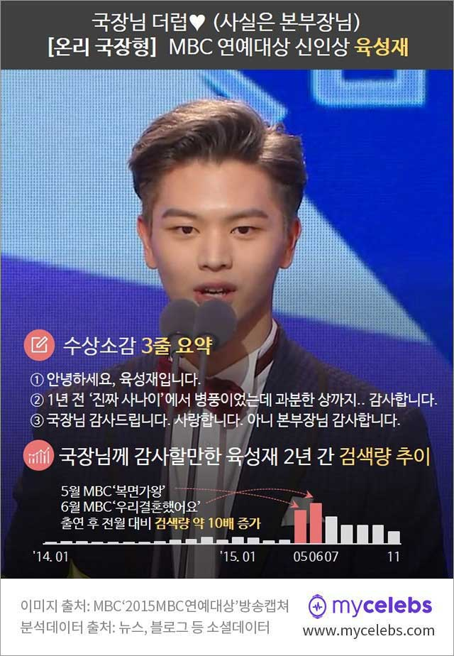 육성재 베스트커플상, 육성재 수상소감, mbc 연예대상