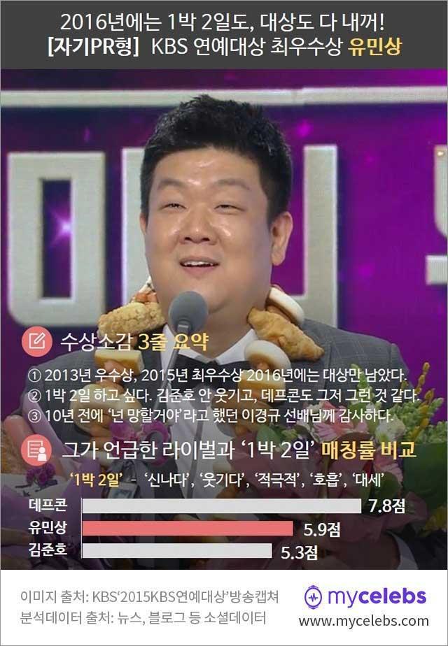 유민상 수상소감, kbs 연예대상 유민상, 유민상 최우수상