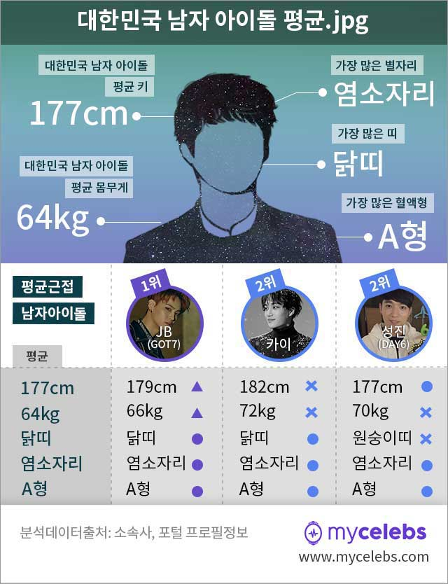 남자 아이돌 평균, 남자 아이돌 평균 키, 남자 아이돌 평균 몸무게