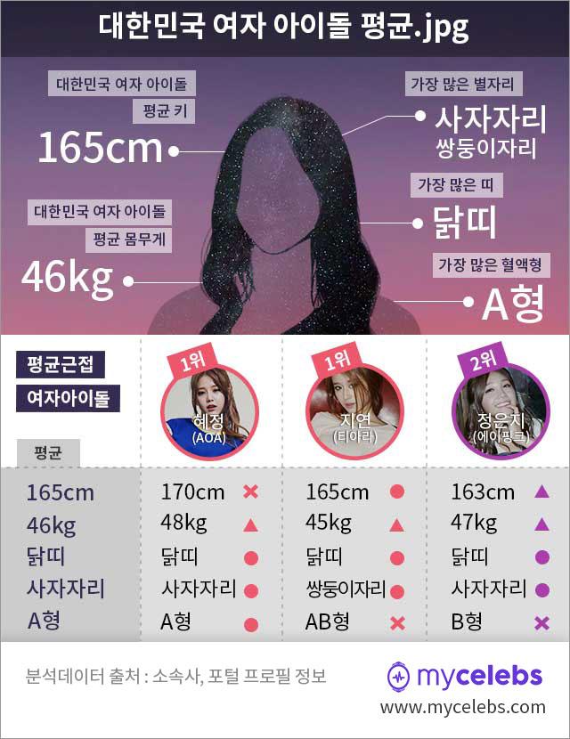여자 아이돌 평균 키, 여자 아이돌 평균 몸무게, 여자아이돌 평균