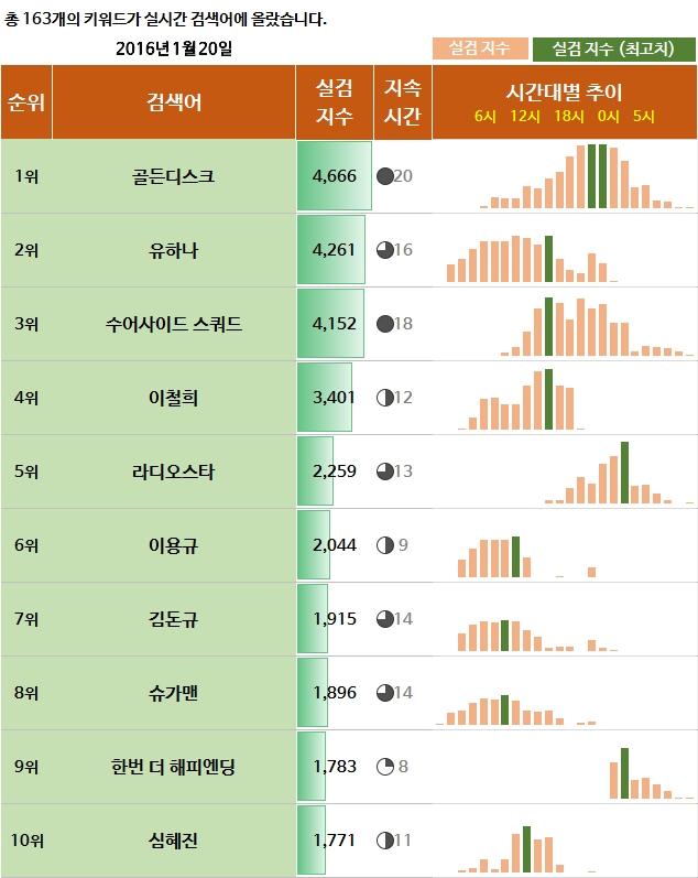 2016년1월20일,실검,실시간검색어순위,실검순위