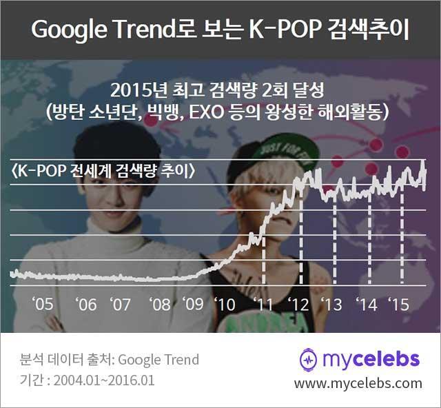 2016년 한류스타, 한류스타, 한류, 구글 트렌드 k-pop