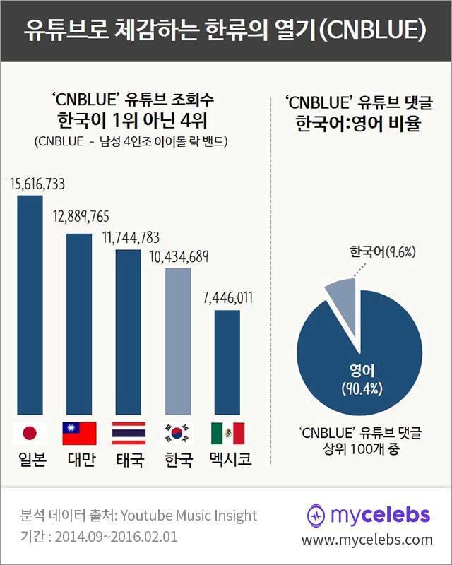 2016년 한류스타, 한류스타, 한류, 씨엔블루, 씨앤블루, CNBLUE