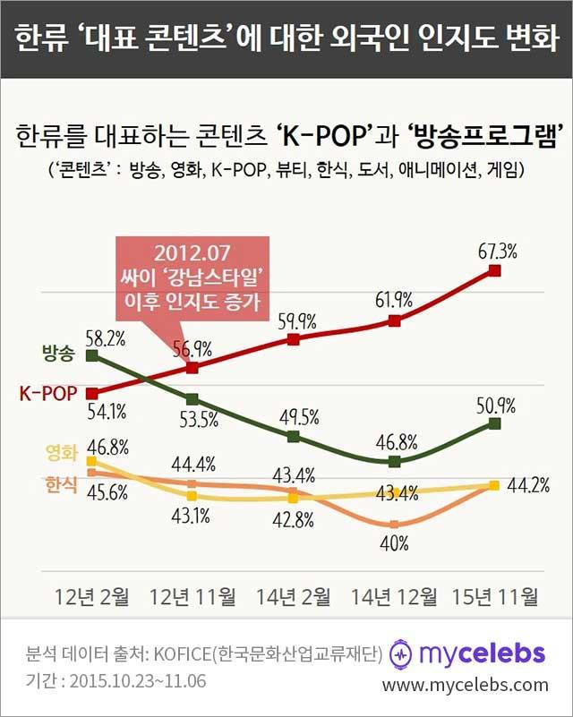 2016년 한류스타, 한류스타, 한류, 한류 대표 콘텐츠, k-pop, 방송, 영화, 한식