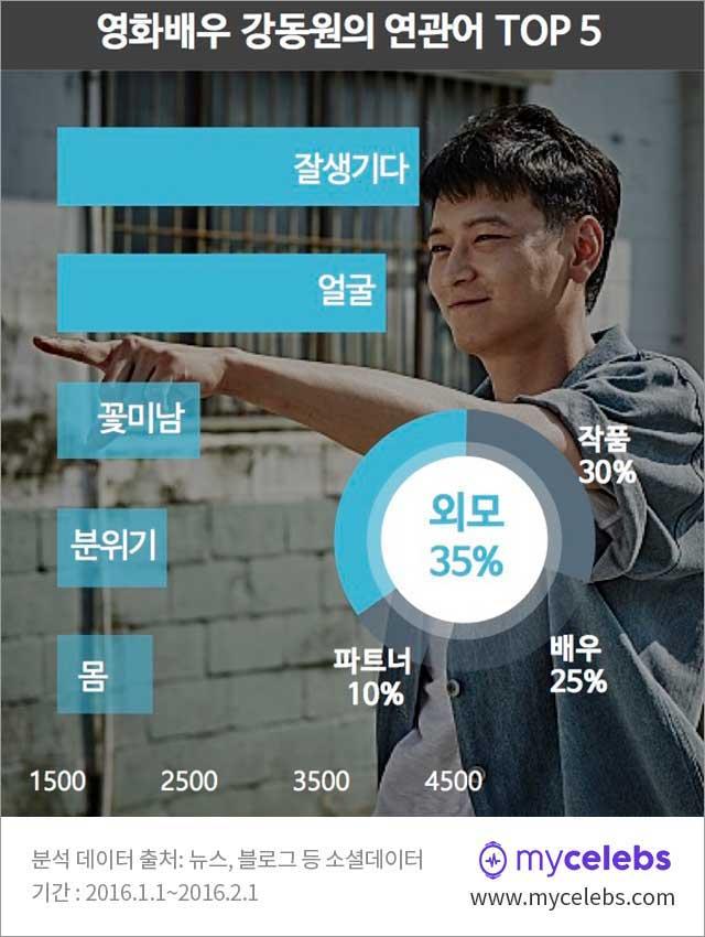 강동원,강동원연관키워드,강동원외모
