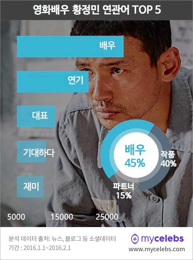 황정민,황정민연관키워드,배우황정민