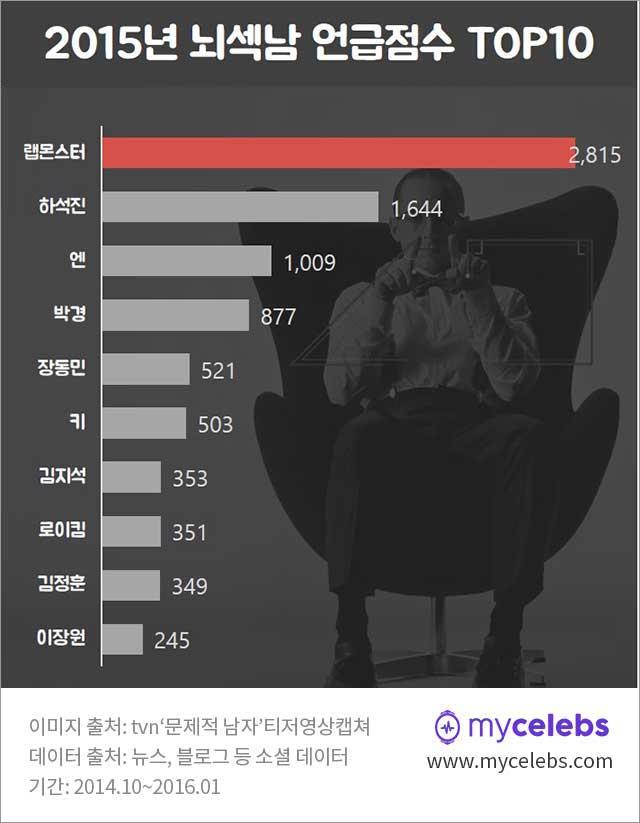 랩몬스터,하석진,엔,박경,키,장동민,김지석,로이킴,김정훈,이장원