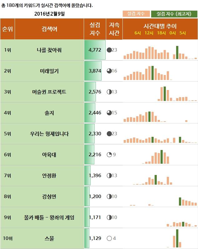 실시간검색어,실검,2월9일