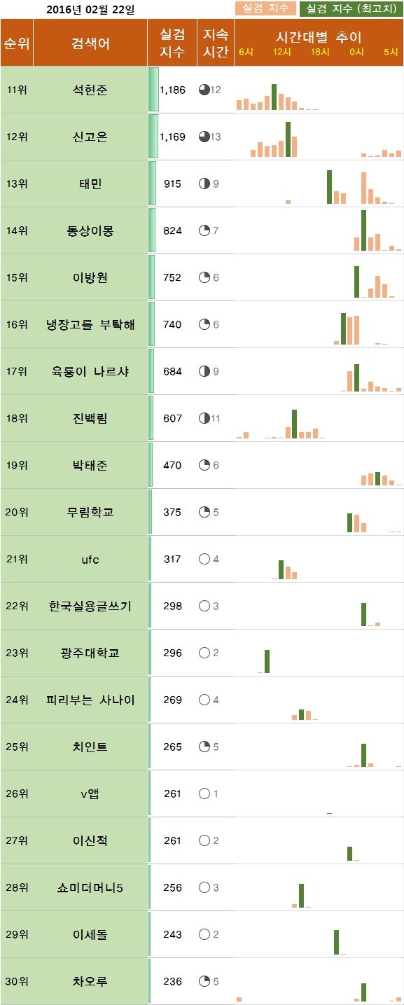 실시간,실검,2월 23일
