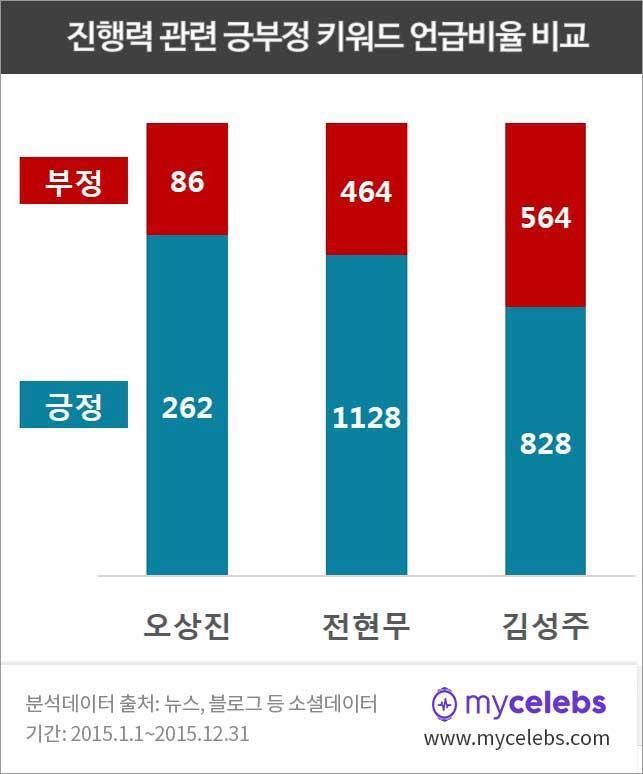 오상진,전현무,김성주,진행력비교